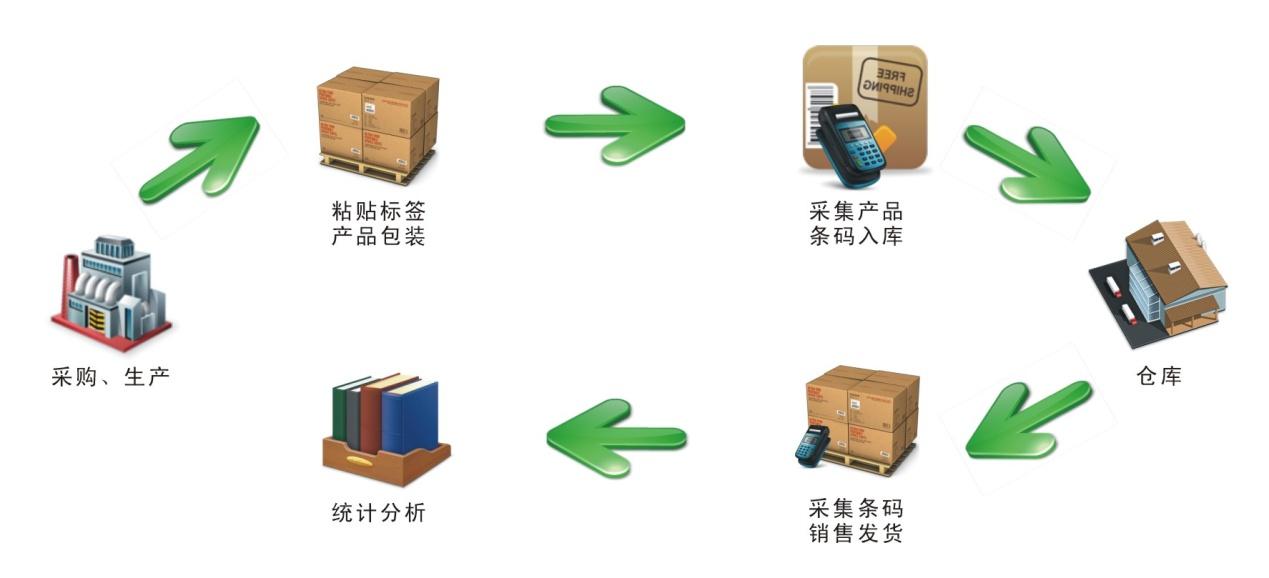 产品库存结构图