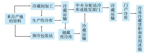 术的冷链物流流程分析