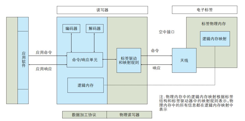 rfid系统结构图