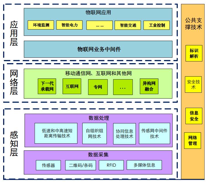长张晖博士提出的典型的三层结构物联网技术体系框架