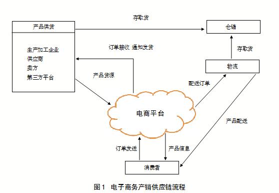 建立可追溯体系 实现电子商务产品有效监控